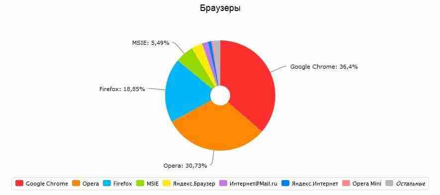 ТОП популярности браузеров за 2013 год
